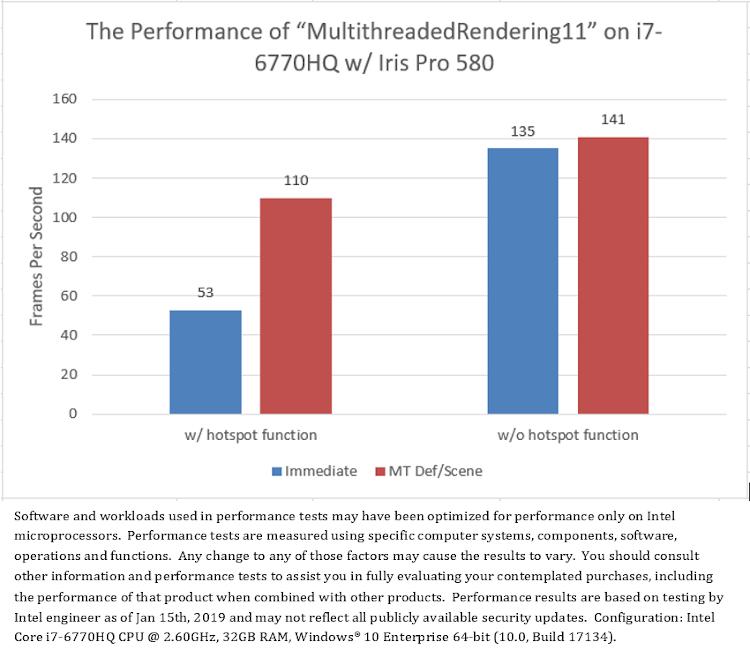 アプリケーション・レイヤーの負荷は、シングルスレッド・レンダリングと比較したマルチスレッド・レンダリングのメリットに大きく影響する