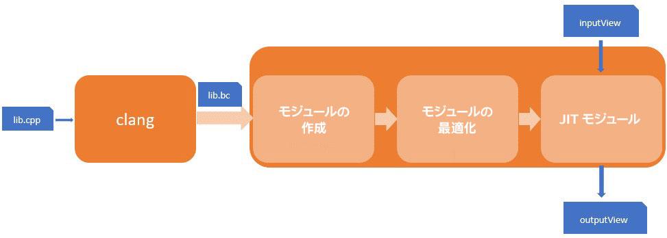 LLVM エンジンのブロック図