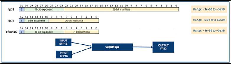 浮動小数点形式の比較