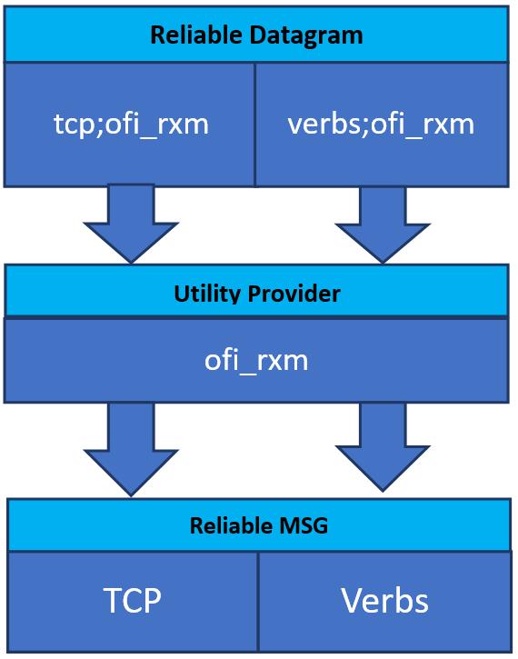 RxM プロバイダーの図