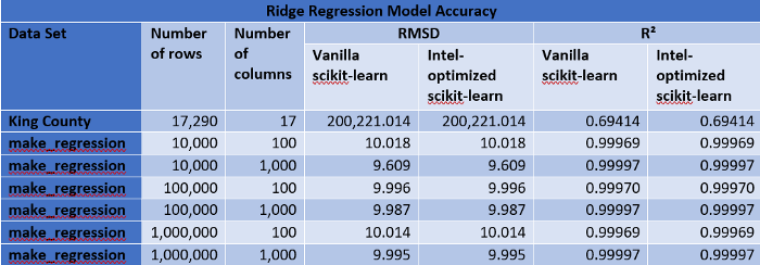 リッジ回帰モデルの平均二乗偏差と決定係数