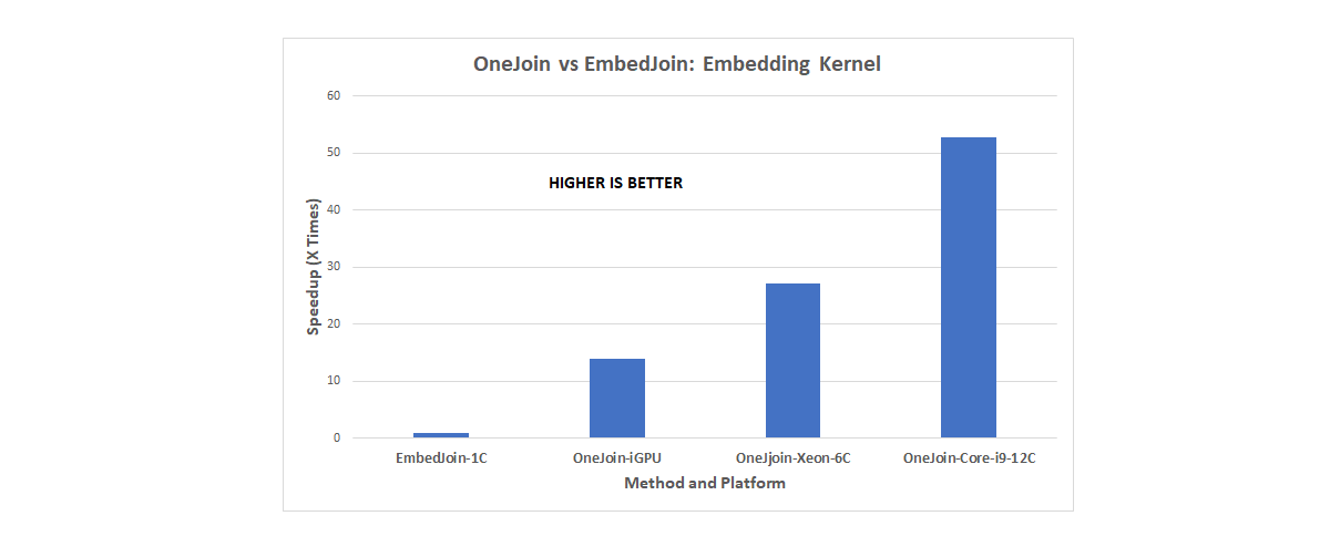 OneJoin のスピードアップ (出典: Eurecom)