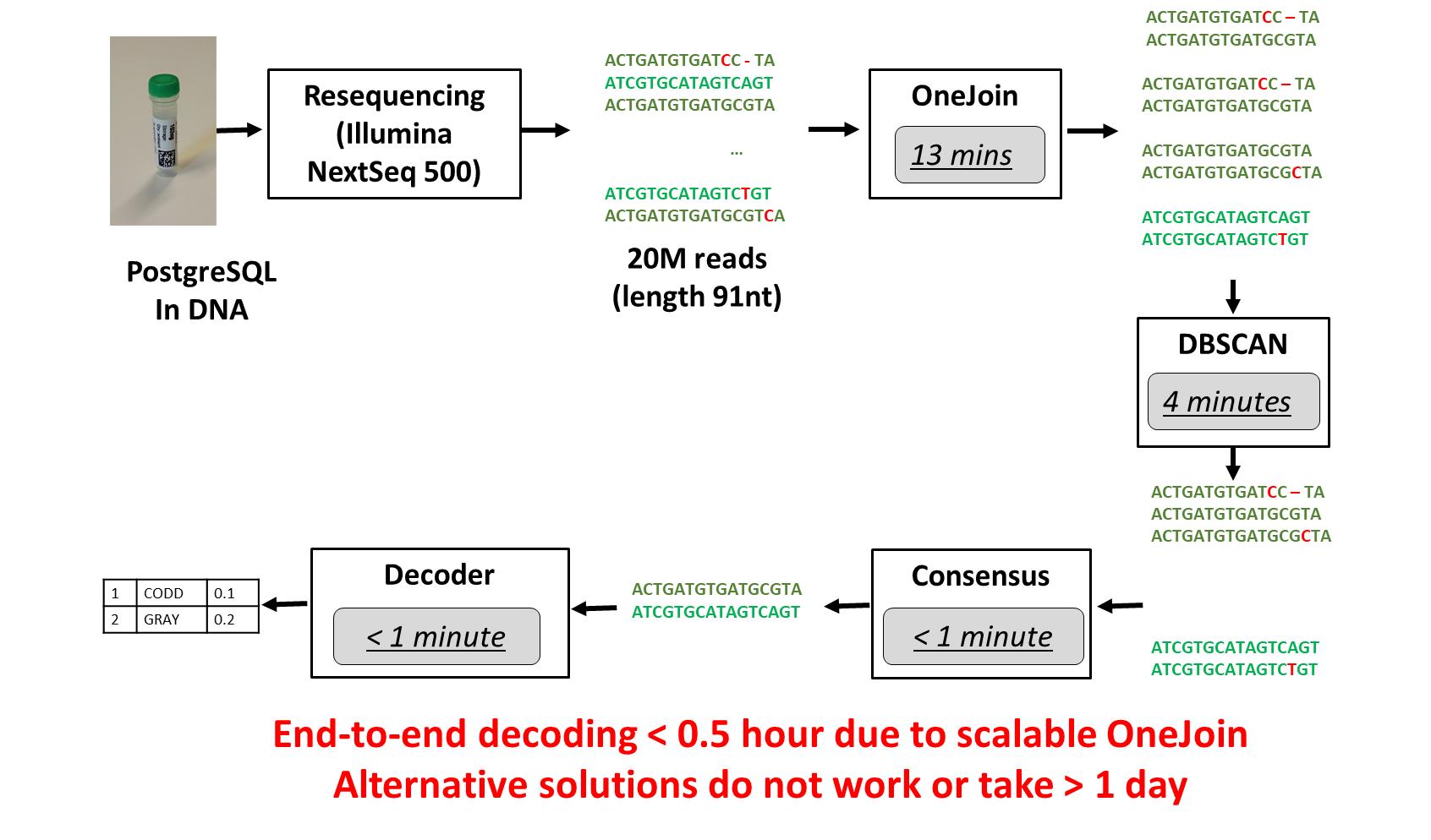 エンドツーエンドの実験プロセス (画像の出典: Raja Appuswamy 博士)