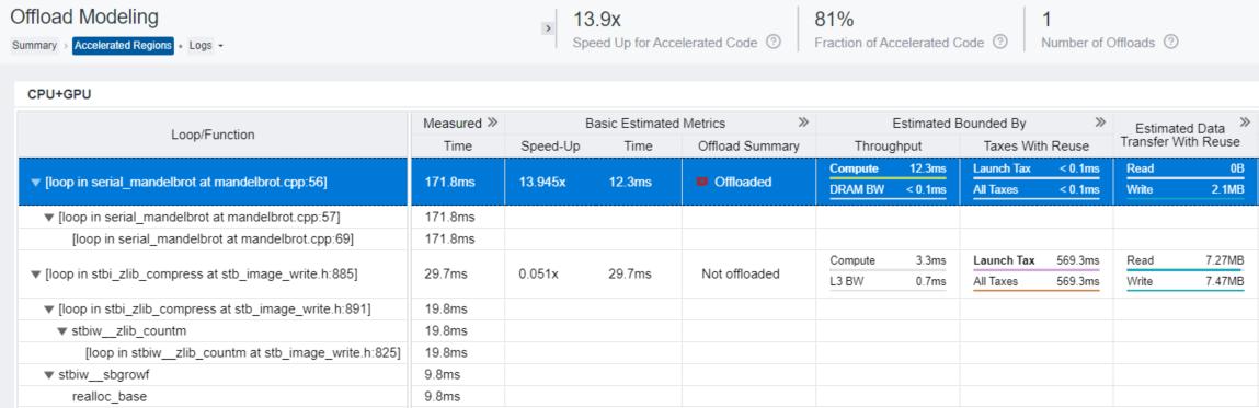 ホスト・プラットフォームで測定されたメトリックとターゲット上で予測されるメトリック示す C++ マンデルブロ・サンプルの高速化されたメトリックレポート