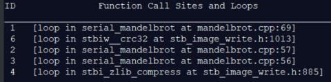 C++ マンデルブロ・サンプルのループ ID を示すインテル® Advisor CLI レポート