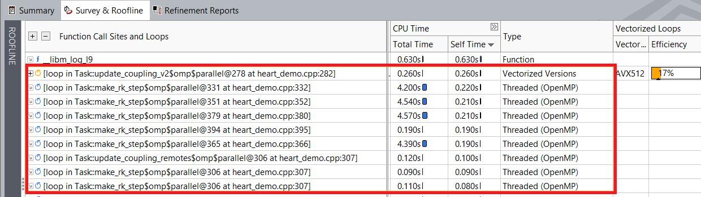 外部ループをベクトル化する前のインテル® Advisor のサーベイレポート
