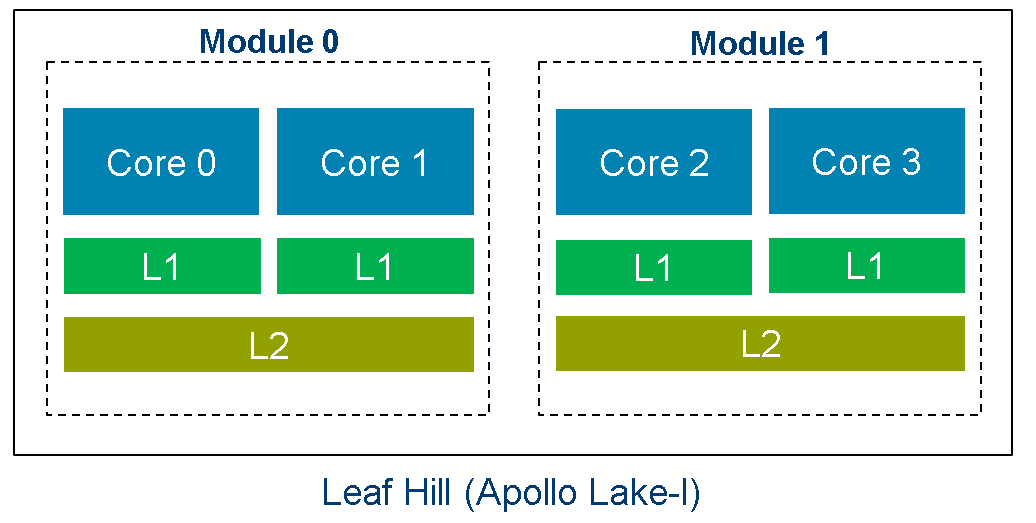 Leaf Hill アーキテクチャー