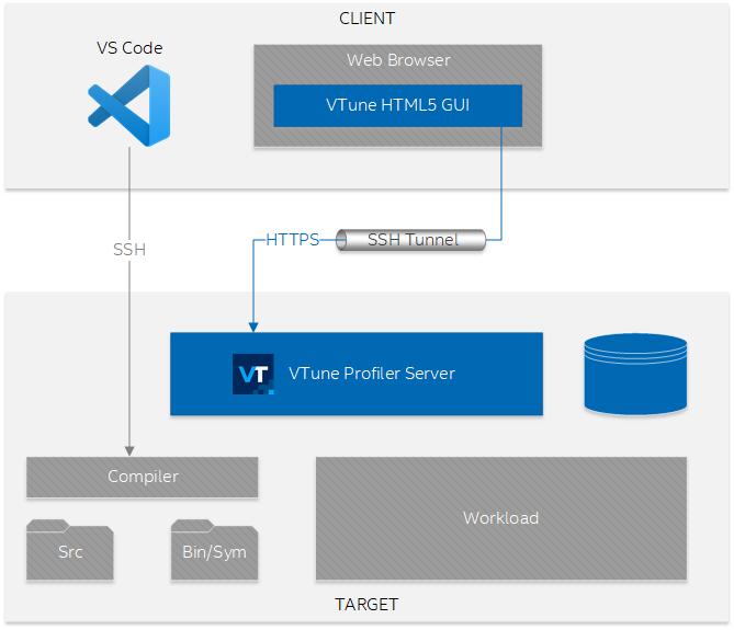 リモート開発向けインテル® VTune™ プロファイラーの設定