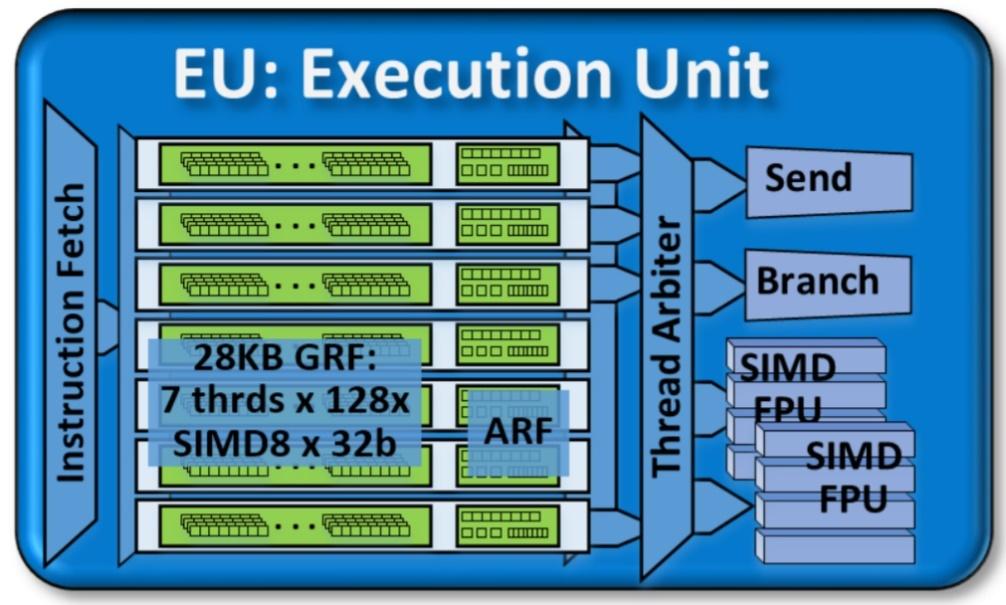 Gen9 GT2 GPU の実行ユニット (EU)