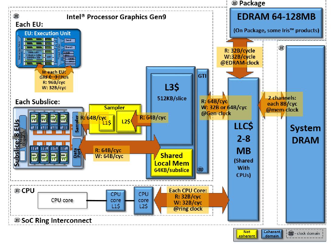 SOC レベルでのインテル・プロセッサー・グラフィックス Gen9 GT2 GPU のメモリー階層