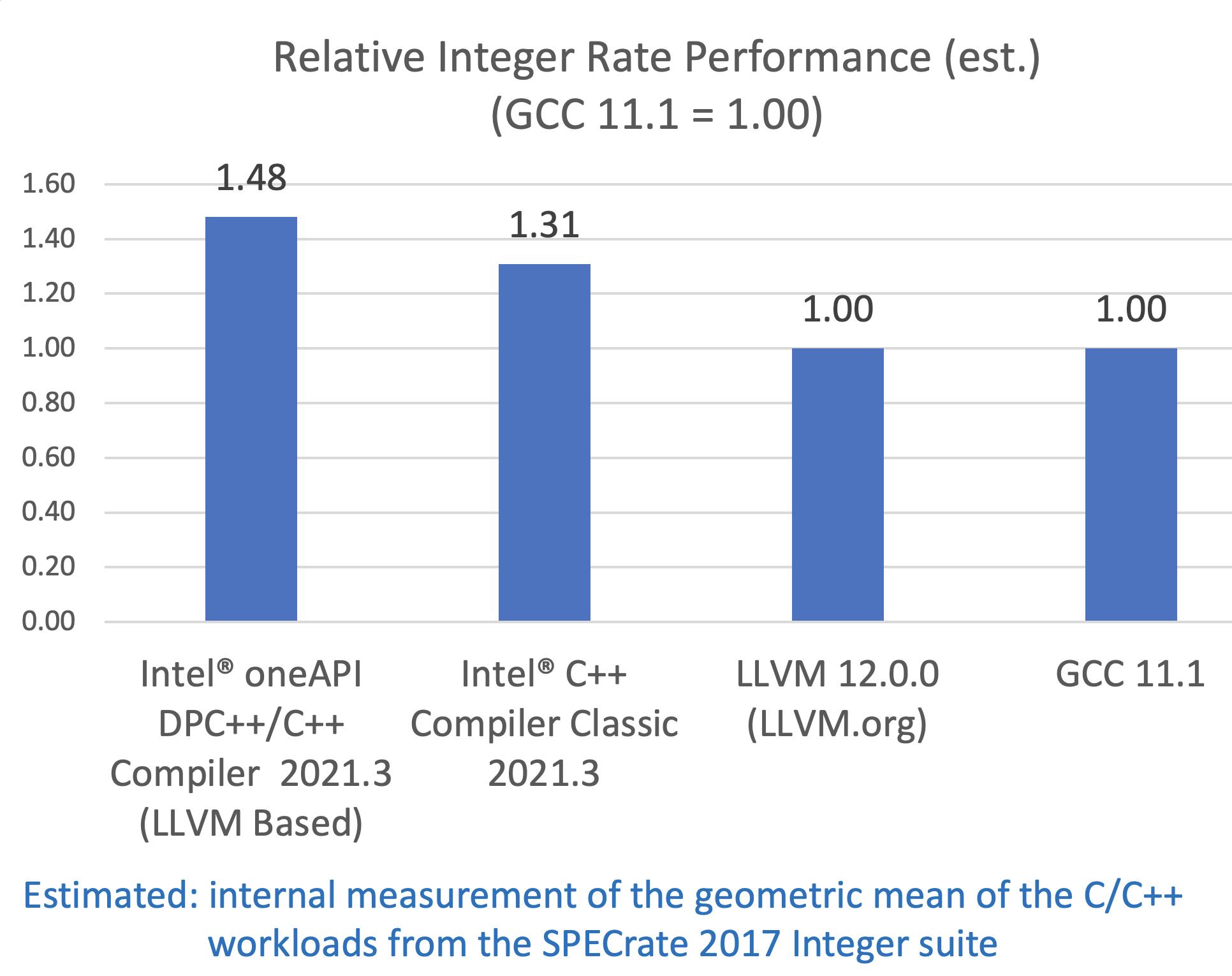 インテル® Xeon® Platinum 8380 プロセッサー上でのほかのコンパイラーと比較した SPECrate* 2017 INT (推定値) パフォーマンスの優位性