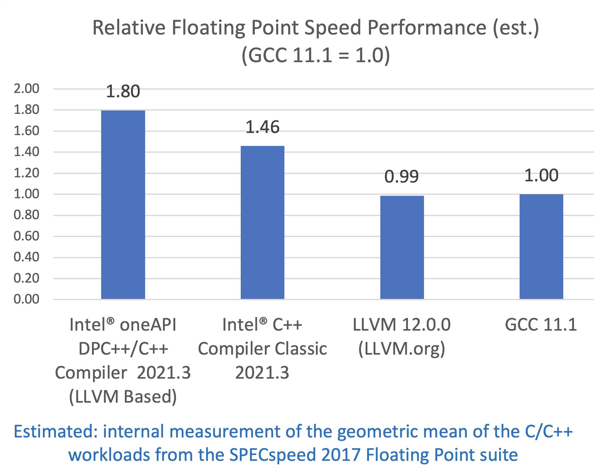 インテル® Xeon® Platinum 8380 プロセッサー上でのほかのコンパイラーと比較した SPECspeed* 2017 FP (推定値) パフォーマンスの優位性