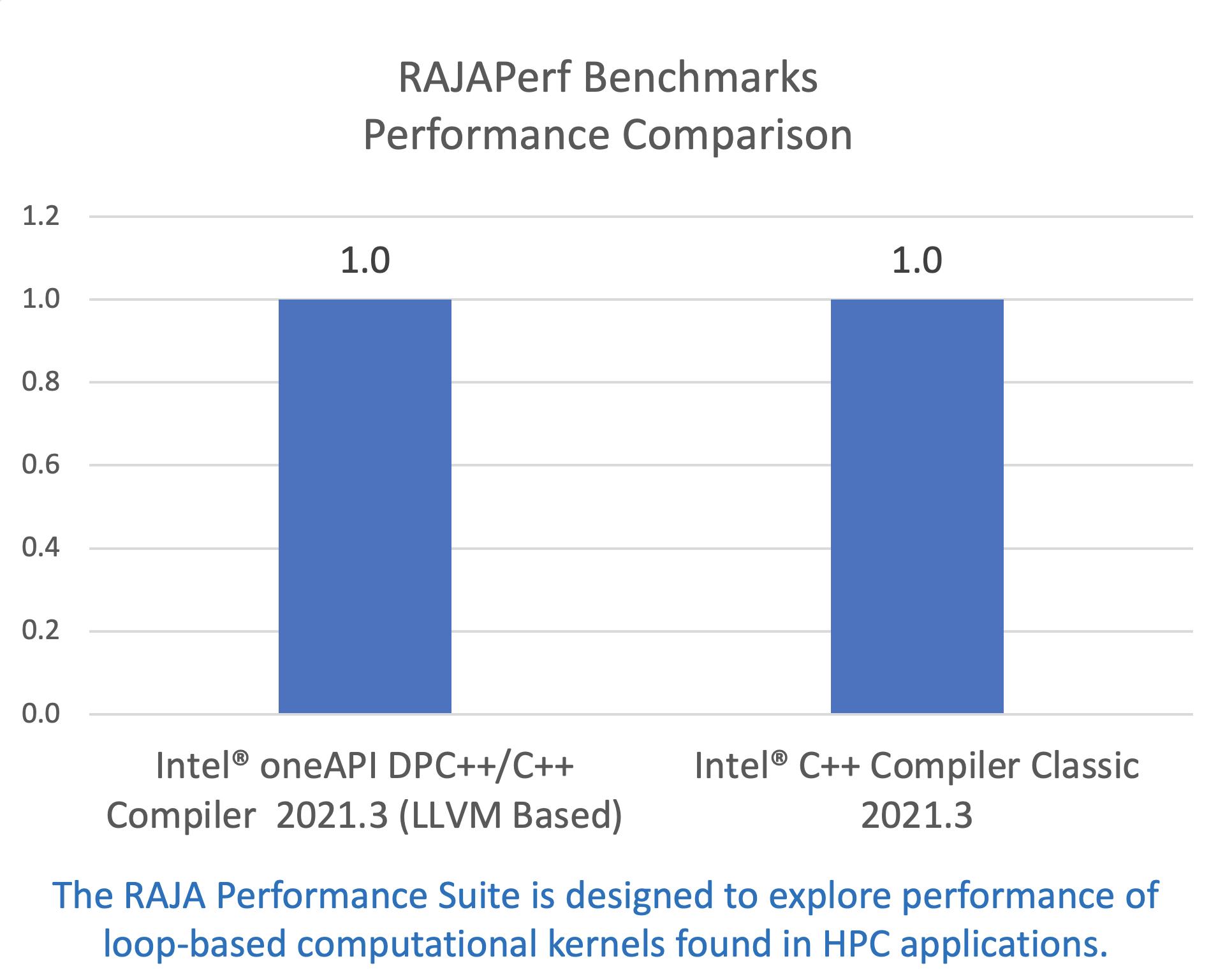 RAJA Performance Suite は、HPC アプリケーションにおけるループベースの計算カーネルのパフォーマンスを調査します。