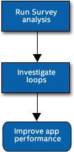 インテル® Advisor のワークフロー: ベクトル化が最も有効な場所を特定