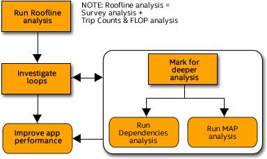 インテル® Advisor のワークフロー: ルーフラインを使用してパフォーマンスのボトルネックを特定