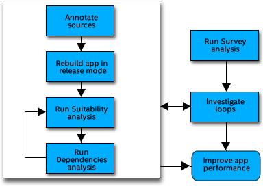 インテル® Advisor のワークフロー: スレッド化のプロトタイプを作成