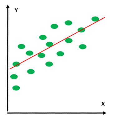 データポイントを通り抜ける直線