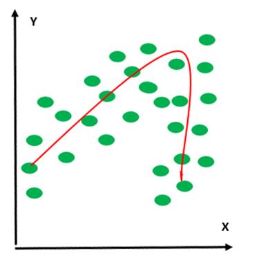 データポイントを通り抜ける直線が描けない場合