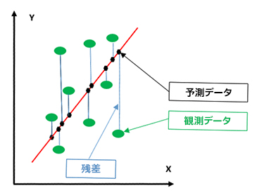 線形回帰グラフ
