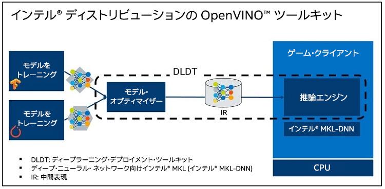 インテル® ディストリビューションの OpenVINO™ ツールキットは DLDT を含む