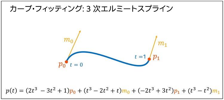 3 次エルミートスプラインの多項式