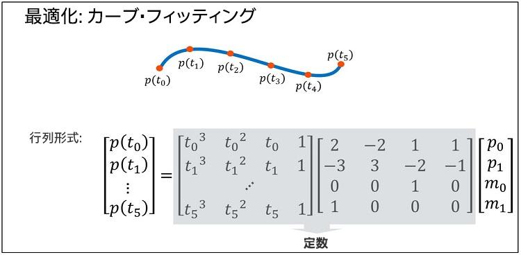 行列形式で表現された多項式の乗算