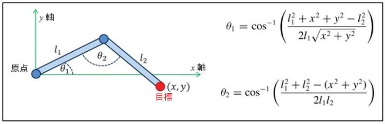 IK ソリューションの解析的アプローチ
