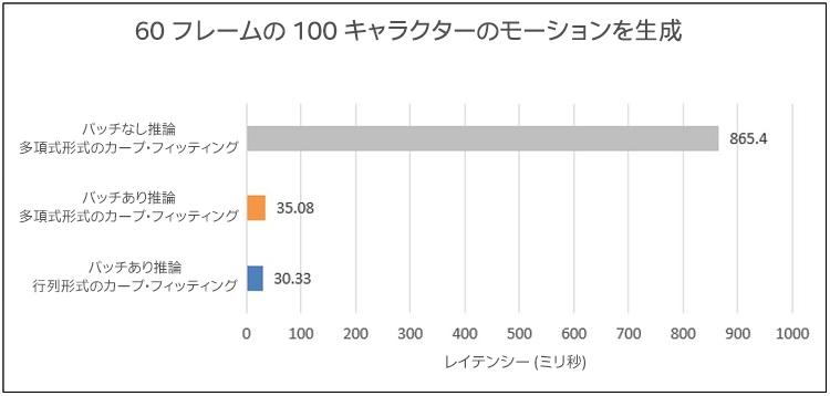 60 フレームの 100 キャラクターのモーションデータを生成する場合のレイテンシー