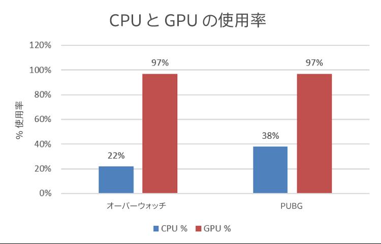 CPU と GPU の使用率