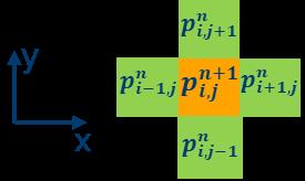 Grid representation of finite difference scheme