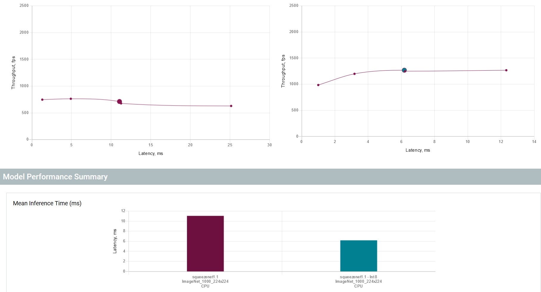 図 4. 最適化されたモデルとオリジナルのモデルのパフォーマンス比較