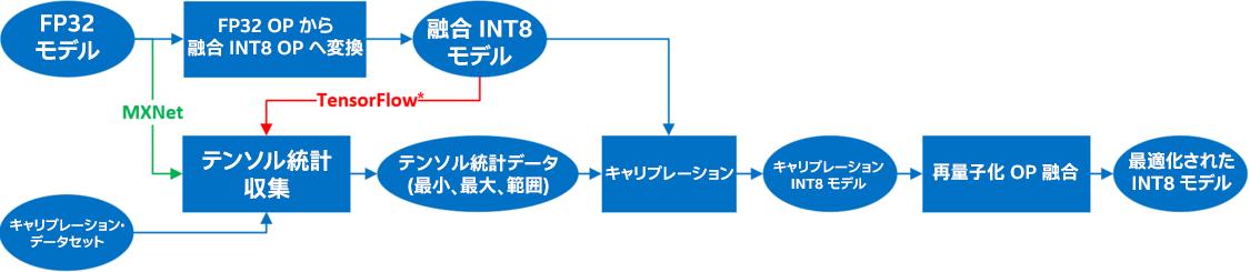 量子化プロセス