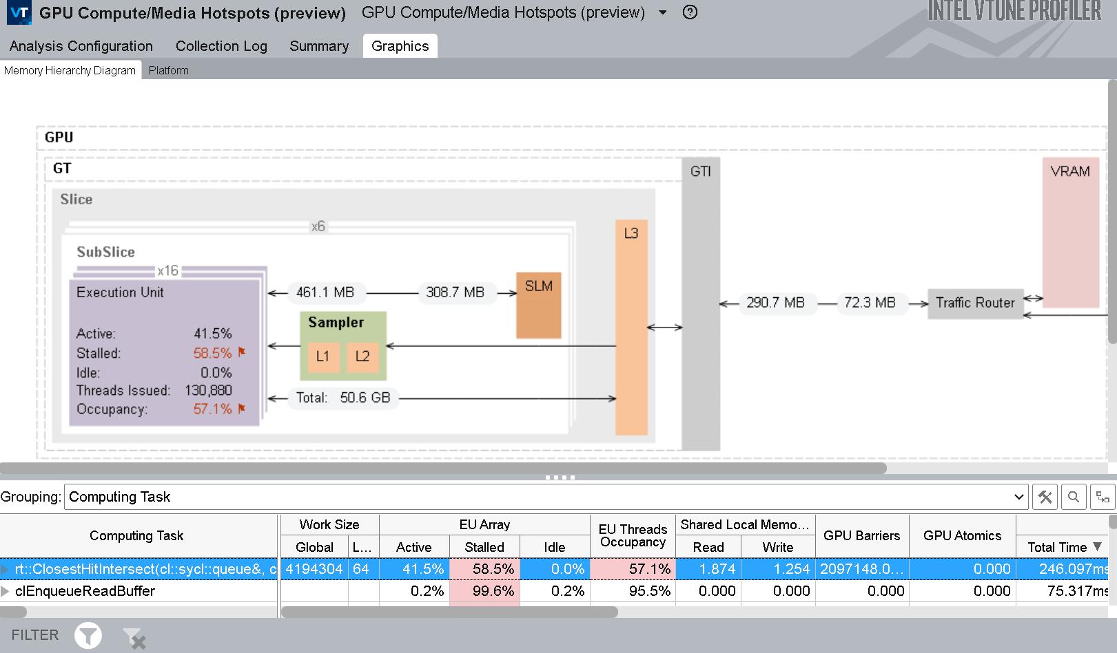 GPU ホットスポット解析のメモリー階層図