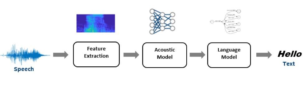 図 1: 高レベルの自動音声認識パイプライン