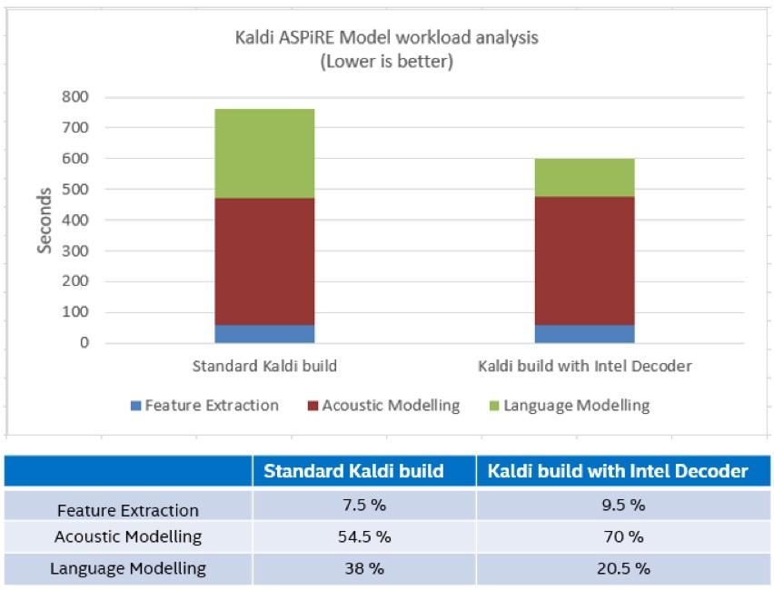 図 2: ASpIRE モデルの Kaldi ASR 計算分布。ワークロード解析は、インテル® VTune™ プロファイラーでインテル® Xeon® Gold プロセッサーのシングルコア上で Librispeech test-clean データセットを使用して実行。