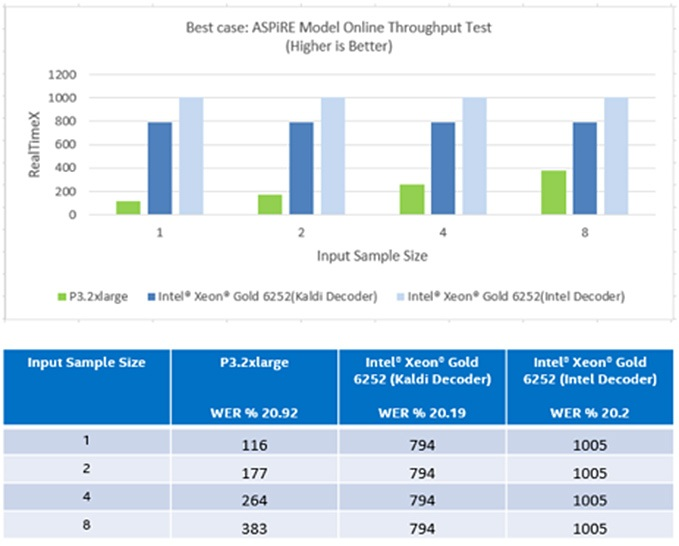 図 3: 小さなバッチサイズでの ASpIRE モデルのオンライン・スループット (最良のシナリオ)