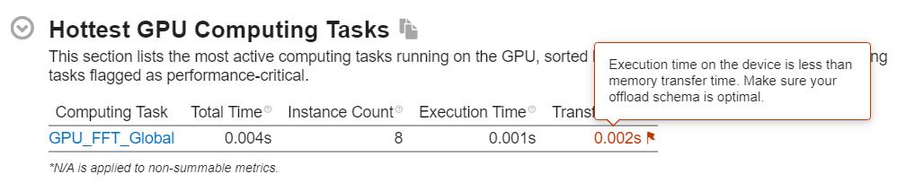 GPU オフロード解析で表示される最もホットな計算タスクの内訳