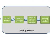 インテル® プロセッサー上でのディープラーニング推論のデプロイメントの最適化手法