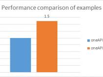 インテル® oneAPI マス・カーネル・ライブラリー (インテル® oneAPI MKL) データ並列 C++ 使用モデル (モンテカルロ・シミュレーションの例)