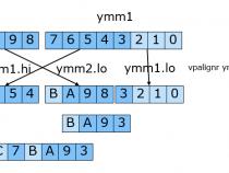インテル® AVX2 によるプログラミング置換。