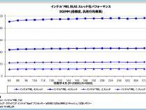 マルチスレッド開発ガイド: 4.2 インテル® マス・カーネル・ライブラリー (インテル® MKL) での並列処理