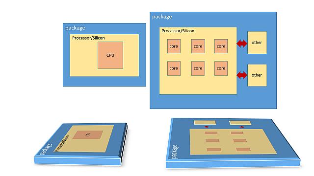 インテル® Pentium® プロセッサーのコアとインテル® Xeon® プロセッサーのマルチコア
