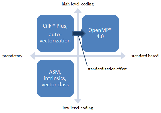 ループのベクトル化によるプログラムの最適化