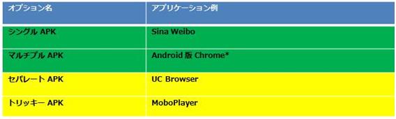 インテル® アーキテクチャー (x86) 向けにネイティブ Android* アプリケーションをリリースするオプション