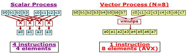 マルチスレッド開発ガイド: 1.8 アセンブリーや組込み関数を利用することなく AVX を使用するには