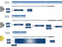 ベクトル・ニューラル・ネットワーク命令はインテル® アーキテクチャーによる INT8 推論を可能に