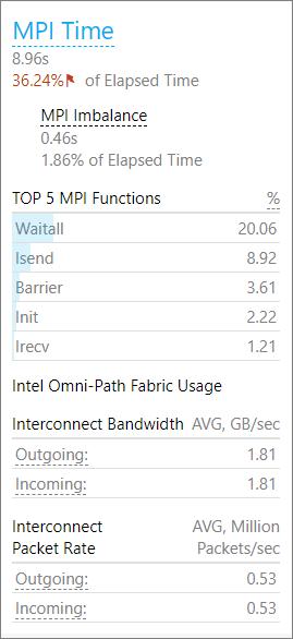 経過時間の約 36% が MPI 通信に費やされている