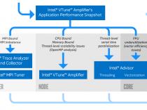 MPI アプリケーションのプロファイル