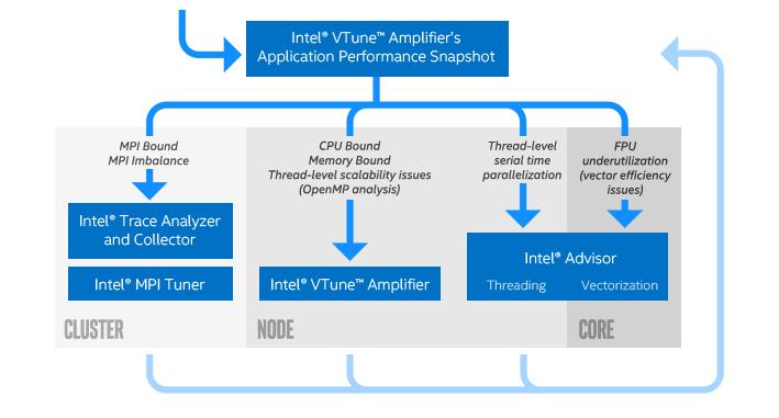 アプリケーション・パフォーマンス・スナップショットは、インテル® Trace Analyzer & Collector、インテル® MPI チューナー、インテル® VTune™ Amplifier、またはインテル® Advisor へと続く、アプリケーション・チューニング・ワークフローの最初のステップです。