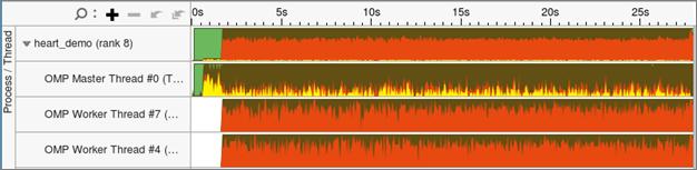 プロセスとスレッドでグループ化された CPU 時間 (茶色)、スピンとオーバーヘッド時間 (赤色)、MPI ビジー待機時間 (黄色) の内訳
